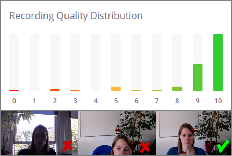 Quality Distribution